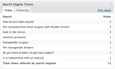 neutrois ftm transgender search terms