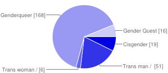 chart, gender