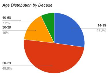 survey-age-decade