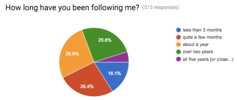 survey-how-long-following
