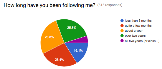 survey-how-long-following