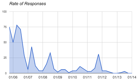 Response rate over time